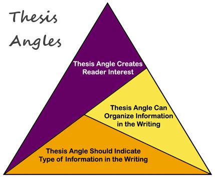 Samples of a thesis statement